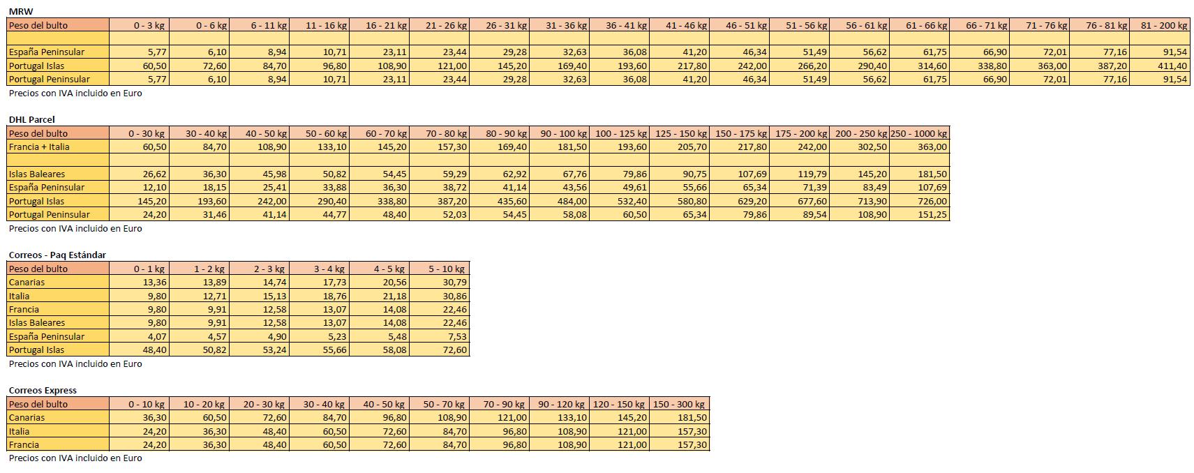 Tabla de precios con IVA de envío Todoc